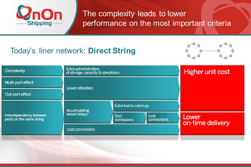 Today's liner network: Direct String The complexity leads to lower performance on the most important criteria