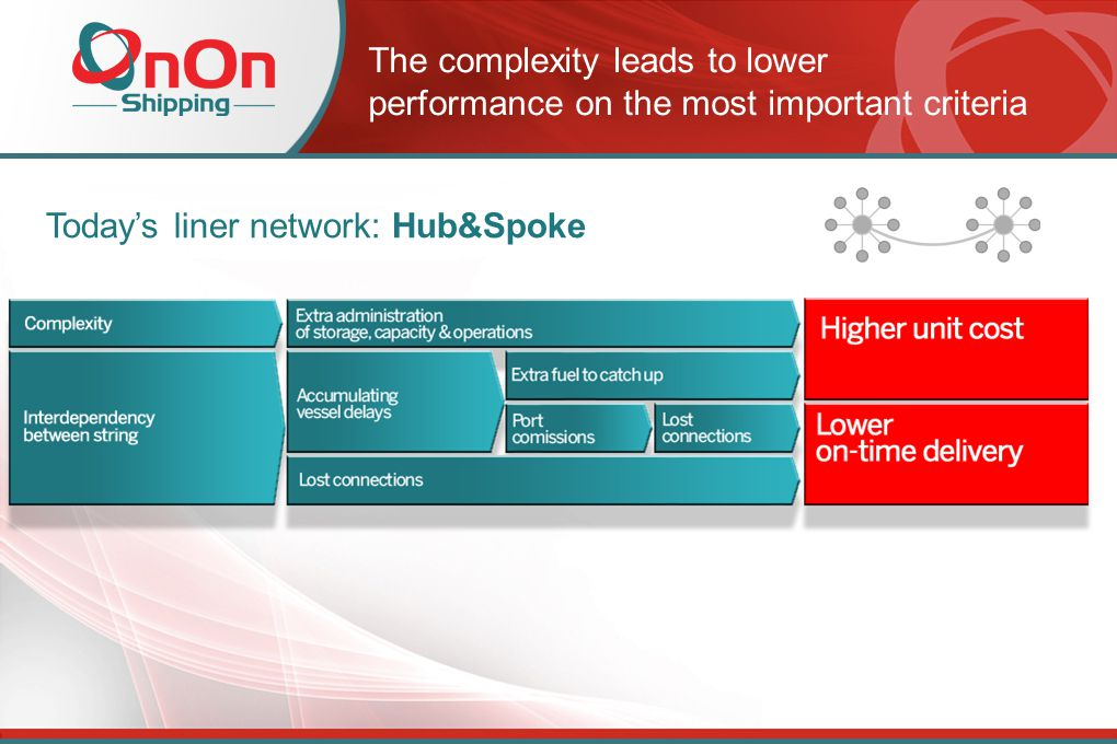 The complexity leads to lower performance on the most important criteria Today's liner network: Hub&Spoke