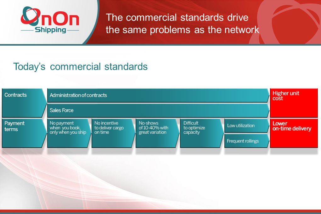 The commercial standards drive the same problems as the network Today's commercial standards