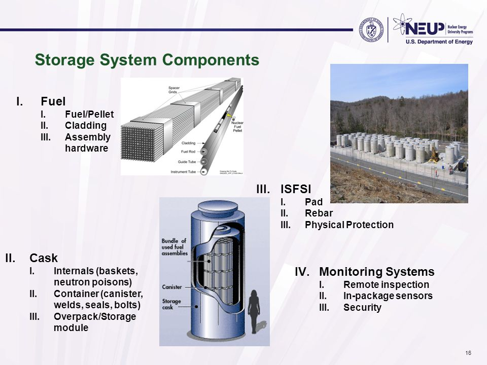 Storage System Components I.Fuel I.Fuel/Pellet II.Cladding III.Assembly hardware II.Cask I.Internals (baskets, neutron poisons) II.Container (canister