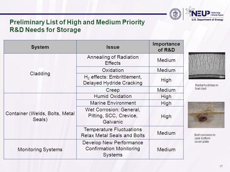 Preliminary List of High and Medium Priority R&D Needs for Storage SystemIssue Importance of R&D Cladding Annealing of Radiation Effects Medium Oxidat