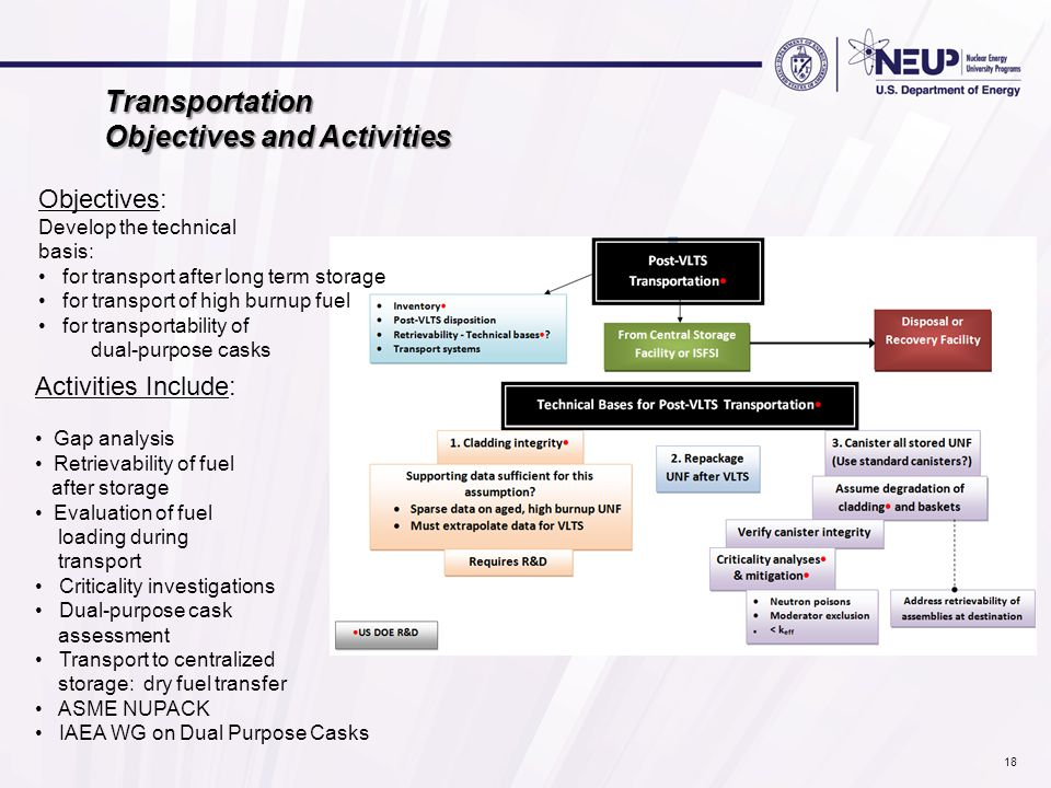 Transportation Objectives and Activities Activities Include: Gap analysis Retrievability of fuel after storage Evaluation of fuel loading during transport Criticality investigations Dual-purpose cask assessment Transport to centralized storage: dry fuel transfer ASME NUPACK IAEA WG on Dual Purpose Casks Objectives: Develop the technical basis: for transport after long term storage for transport of high burnup fuel for transportability of dual-purpose casks 18