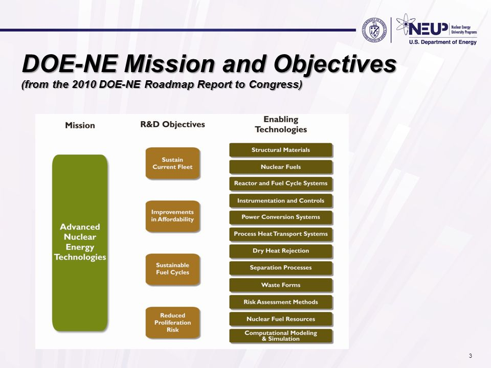 DOE-NE Mission and Objectives (from the 2010 DOE-NE Roadmap Report to Congress) 3