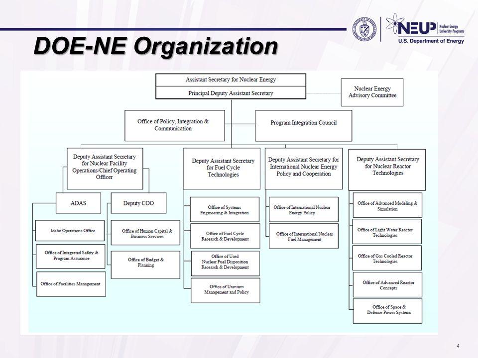 DOE-NE Organization 4