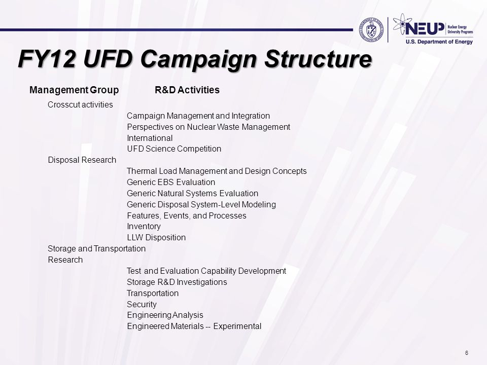 FY12 UFD Campaign Structure Management Group R&D Activities Crosscut activities Campaign Management and Integration Perspectives on Nuclear Waste Mana