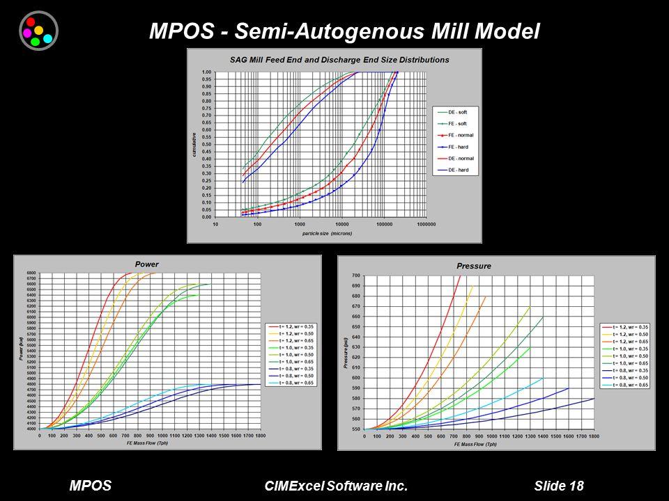 MPOS CIMExcel Software Inc. Slide 18 MPOS - Semi-Autogenous Mill Model