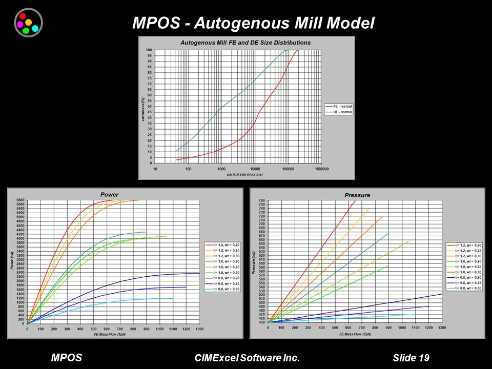 MPOS CIMExcel Software Inc. Slide 19 MPOS - Autogenous Mill Model
