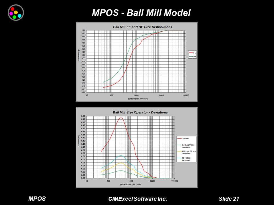 MPOS CIMExcel Software Inc. Slide 21 MPOS - Ball Mill Model