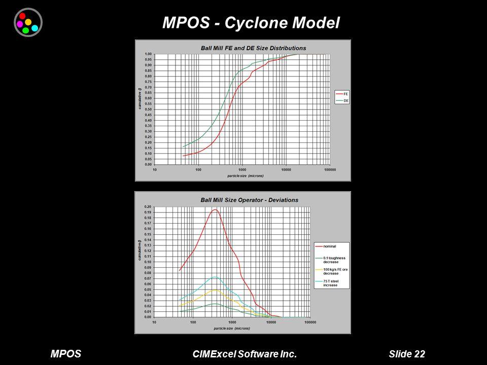 MPOS CIMExcel Software Inc. Slide 22 MPOS - Cyclone Model