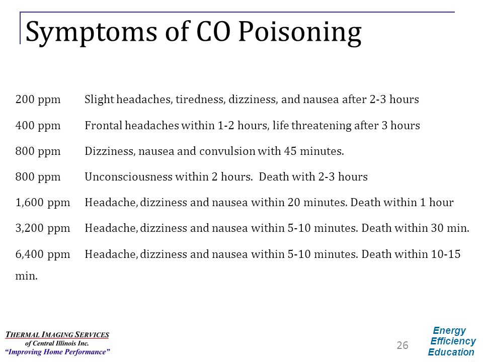 Energy Efficiency Education Symptoms of CO Poisoning 200 ppmSlight headaches, tiredness, dizziness, and nausea after 2-3 hours 400 ppmFrontal headache
