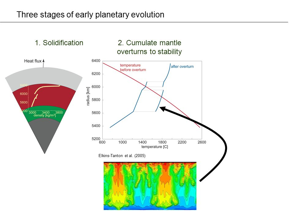 Three stages of early planetary evolution 1. Solidification2. Cumulate mantle overturns to stability Elkins-Tanton et al. (2005)