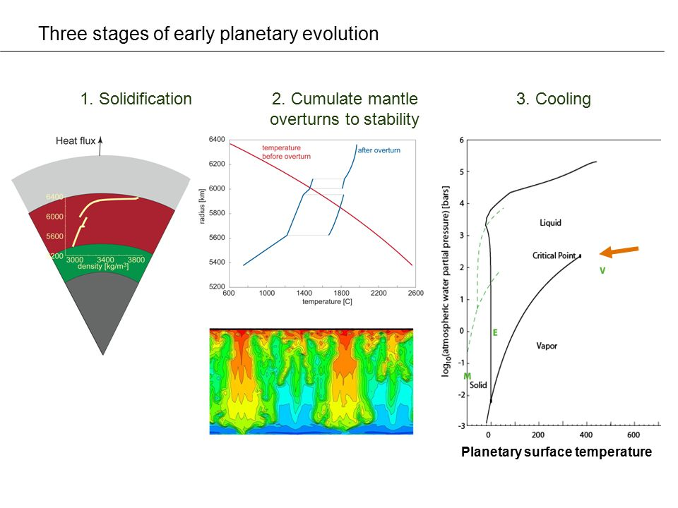 Three stages of early planetary evolution 1. Solidification2. Cumulate mantle overturns to stability 3. Cooling Planetary surface temperature