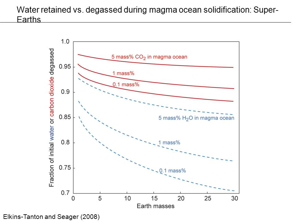 Water retained vs. degassed during magma ocean solidification: Super- Earths Elkins-Tanton and Seager (2008)