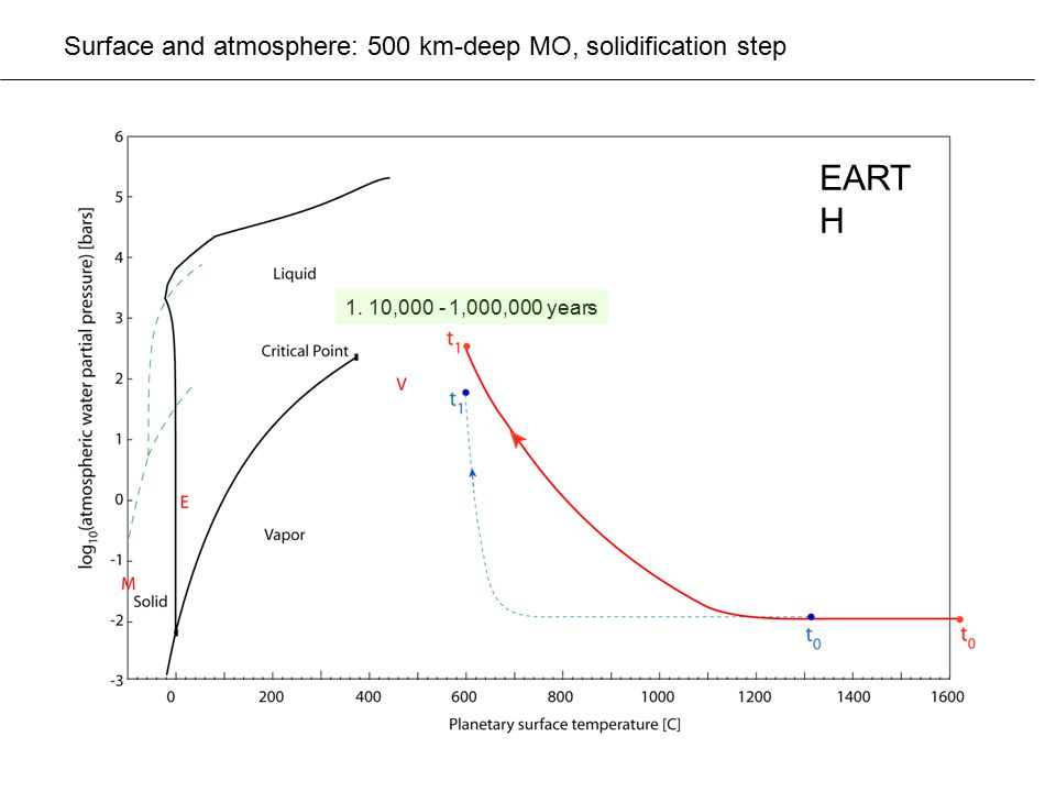 Surface and atmosphere: 500 km-deep MO, solidification step 1. 10,000 - 1,000,000 years EART H