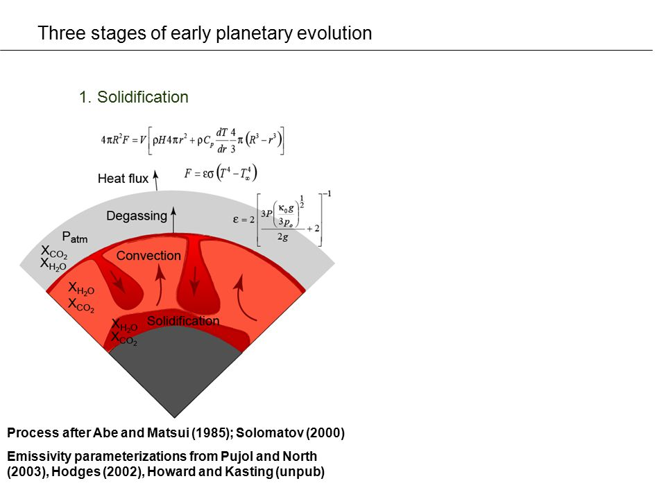 Three stages of early planetary evolution 1. Solidification Process after Abe and Matsui (1985); Solomatov (2000) Emissivity parameterizations from Pu