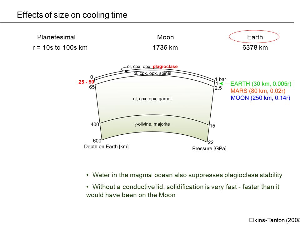 Effects of size on cooling time Water in the magma ocean also suppresses plagioclase stability Without a conductive lid, solidification is very fast -