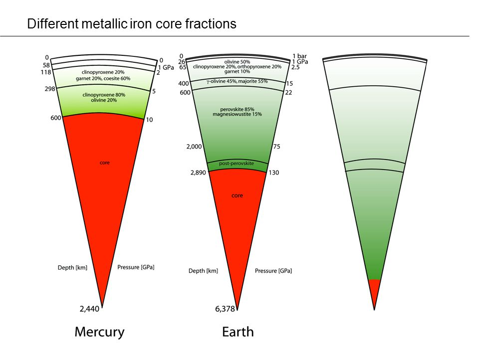 Different metallic iron core fractions