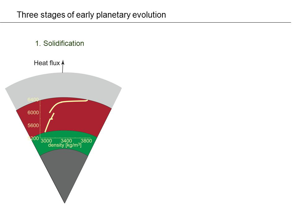 Three stages of early planetary evolution 1. Solidification