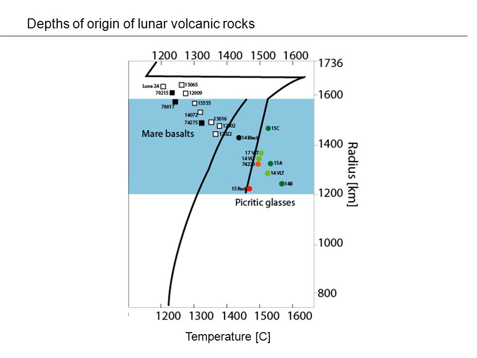 Depths of origin of lunar volcanic rocks Temperature [C]