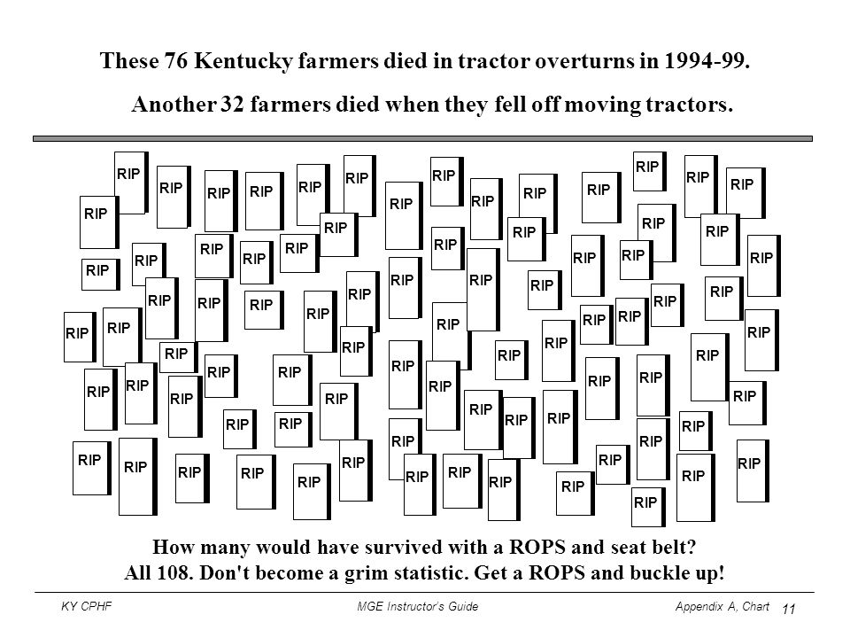 11 KY CPHF MGE Instructor's Guide Appendix A, Chart How many would have survived with a ROPS and seat belt? All 108. Don't become a grim statistic. Ge