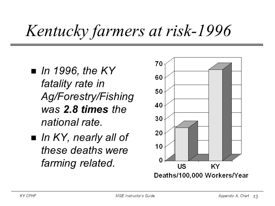 13 KY CPHF MGE Instructor's Guide Appendix A, Chart Kentucky farmers at risk-1996 In 1996, the KY fatality rate in Ag/Forestry/Fishing was 2.8 times t