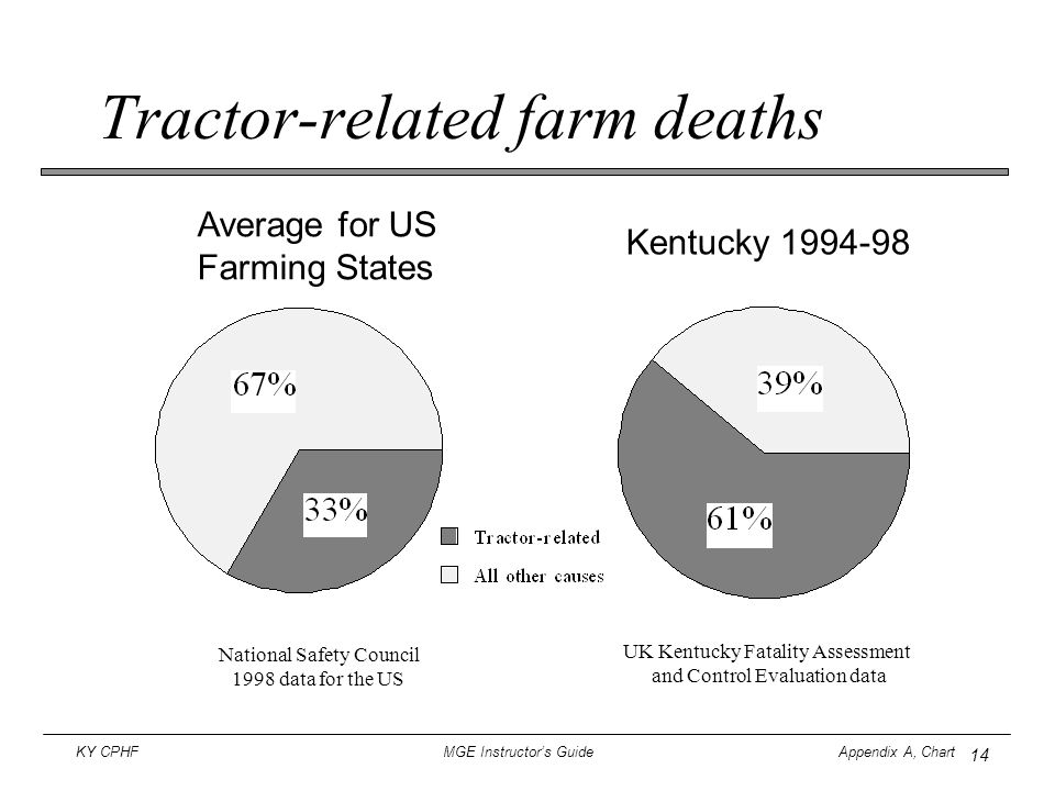 14 KY CPHF MGE Instructor's Guide Appendix A, Chart Tractor-related farm deaths Average for US Farming States National Safety Council 1998 data for th