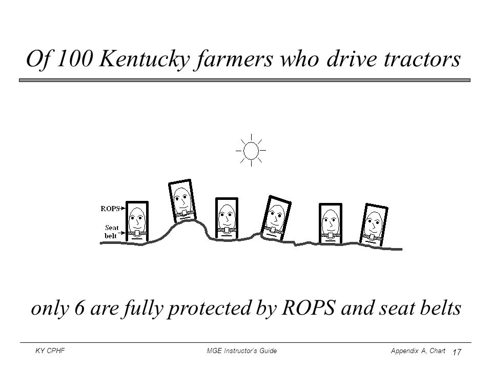 17 KY CPHF MGE Instructor's Guide Appendix A, Chart Of 100 Kentucky farmers who drive tractors only 6 are fully protected by ROPS and seat belts