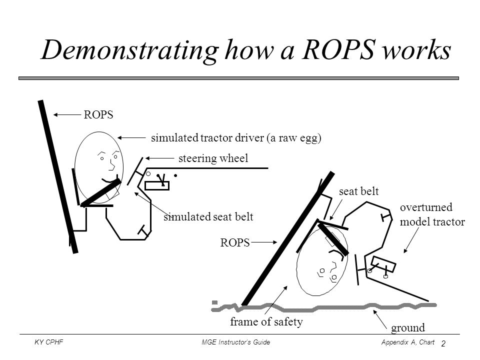3 KY CPHF MGE Instructor's Guide Appendix A, Chart How a ROPS and seat belt work During an overturn the operator stays within the ROPS frame of safety. ROPS seat belt ROPS A fastened seat belt holds the operator on the tractor seat.