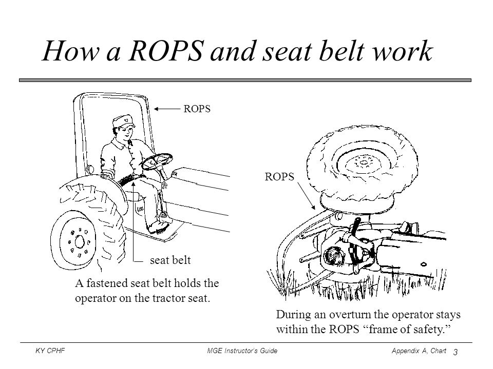 """3 KY CPHF MGE Instructor's Guide Appendix A, Chart How a ROPS and seat belt work During an overturn the operator stays within the ROPS """"frame of safet"""