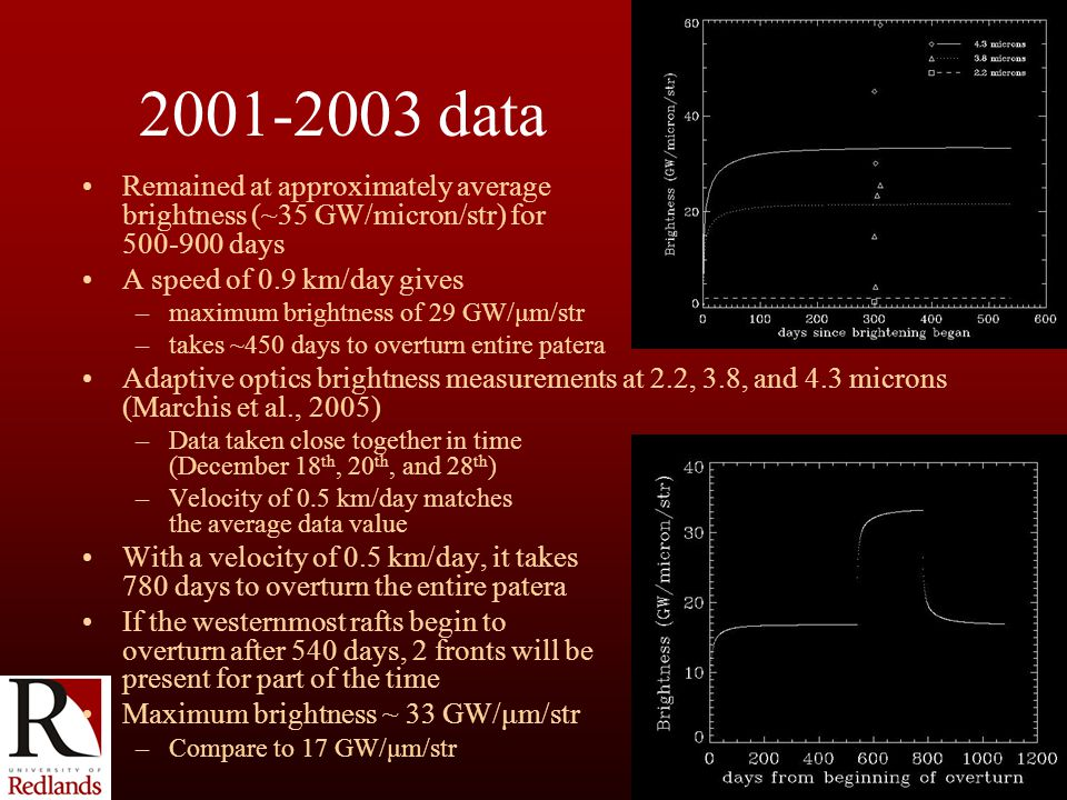 2001-2003 data Remained at approximately average brightness (~35 GW/micron/str) for 500-900 days A speed of 0.9 km/day gives –maximum brightness of 29 GW/μm/str –takes ~450 days to overturn entire patera Adaptive optics brightness measurements at 2.2, 3.8, and 4.3 microns (Marchis et al., 2005) –Data taken close together in time (December 18 th, 20 th, and 28 th ) –Velocity of 0.5 km/day matches the average data value With a velocity of 0.5 km/day, it takes 780 days to overturn the entire patera If the westernmost rafts begin to overturn after 540 days, 2 fronts will be present for part of the time Maximum brightness ~ 33 GW/μm/str –Compare to 17 GW/μm/str