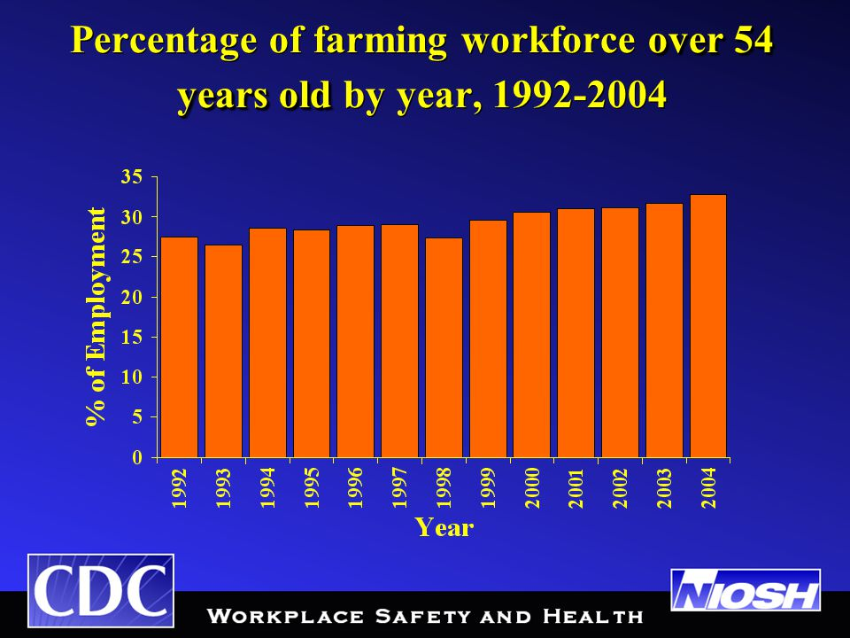 over 54 years old Percentage of farming workforce over 54 years old by year, 1992-2004
