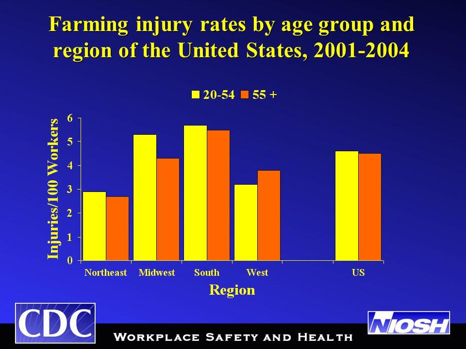Farming injury rates by age group and region of the United States, 2001-2004