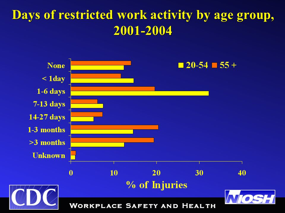 Days of restricted work activity by age group, 2001-2004