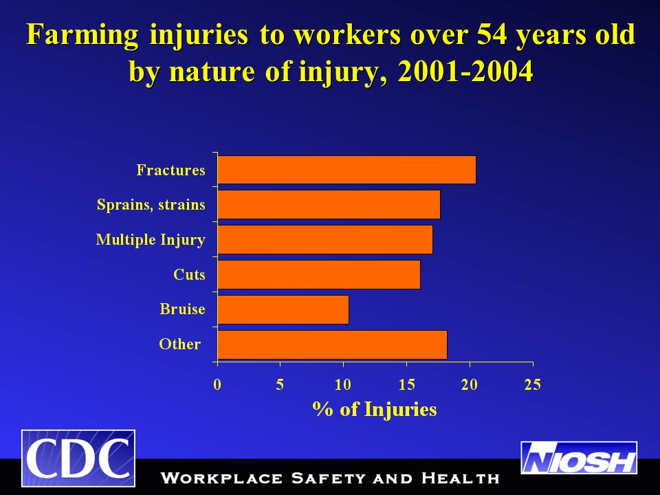 Farming injuries to workers over 54 years old by nature of injury, 2001-2004