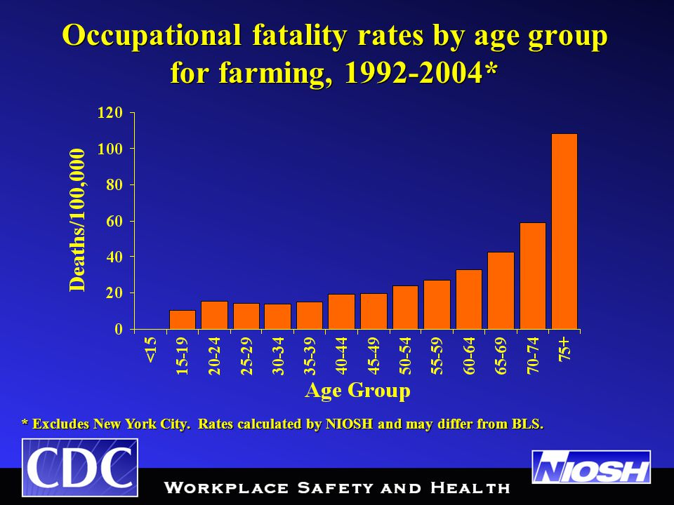 Occupational fatality rates by age group for farming, 1992-2004* * Excludes New York City.