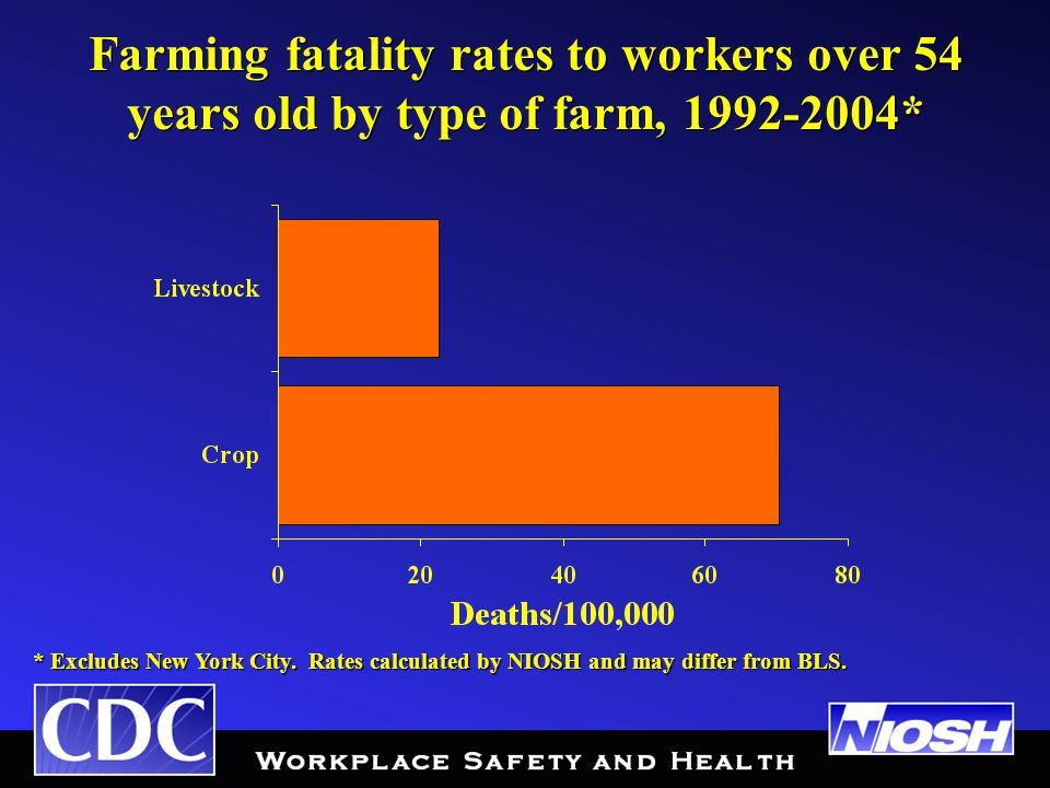 Farming fatality rates to workers over 54 years old by type of farm, 1992-2004* * Excludes New York City.