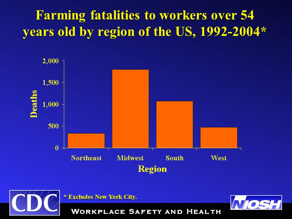 Farming fatalities to workers over 54 years old by region of the US, 1992-2004* * Excludes New York City.