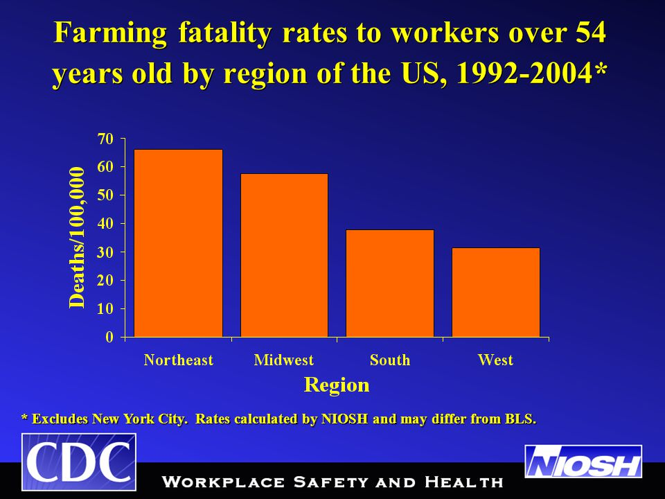 Farming fatality rates to workers over 54 years old by region of the US, 1992-2004* * Excludes New York City.