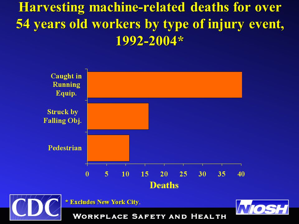 Harvesting machine-related deaths for over 54 years old workers by type of injury event, 1992-2004* * Excludes New York City * Excludes New York City.