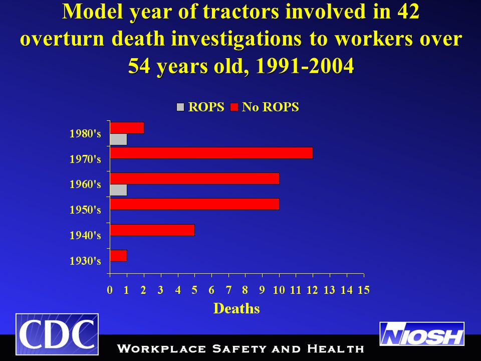 Model year of tractors involved in 42 overturn death investigations to workers over 54 years old, 1991-2004