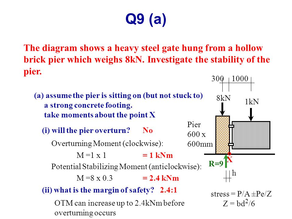 Q9 (a) The diagram shows a heavy steel gate hung from a hollow brick pier which weighs 8kN.