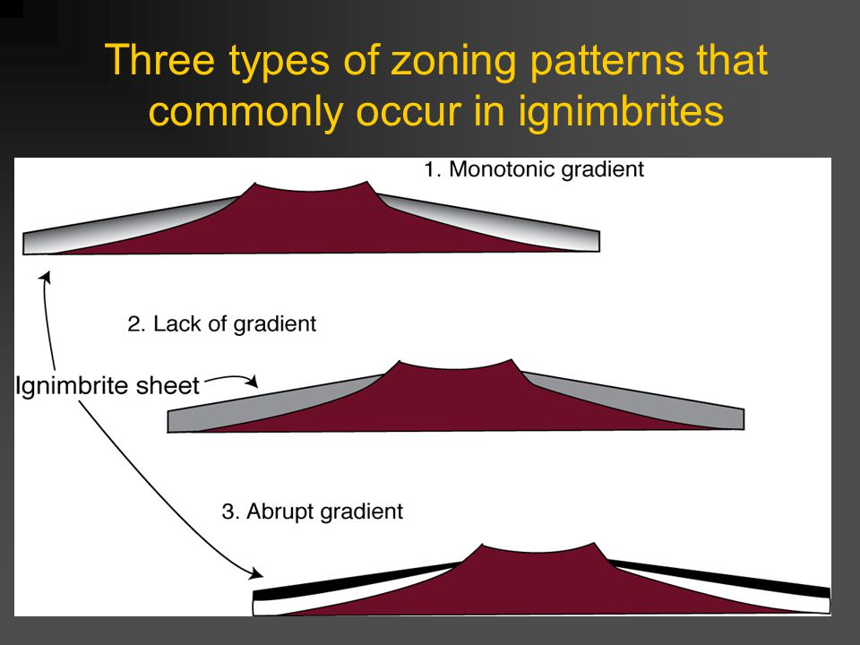 Three types of zoning patterns that commonly occur in ignimbrites