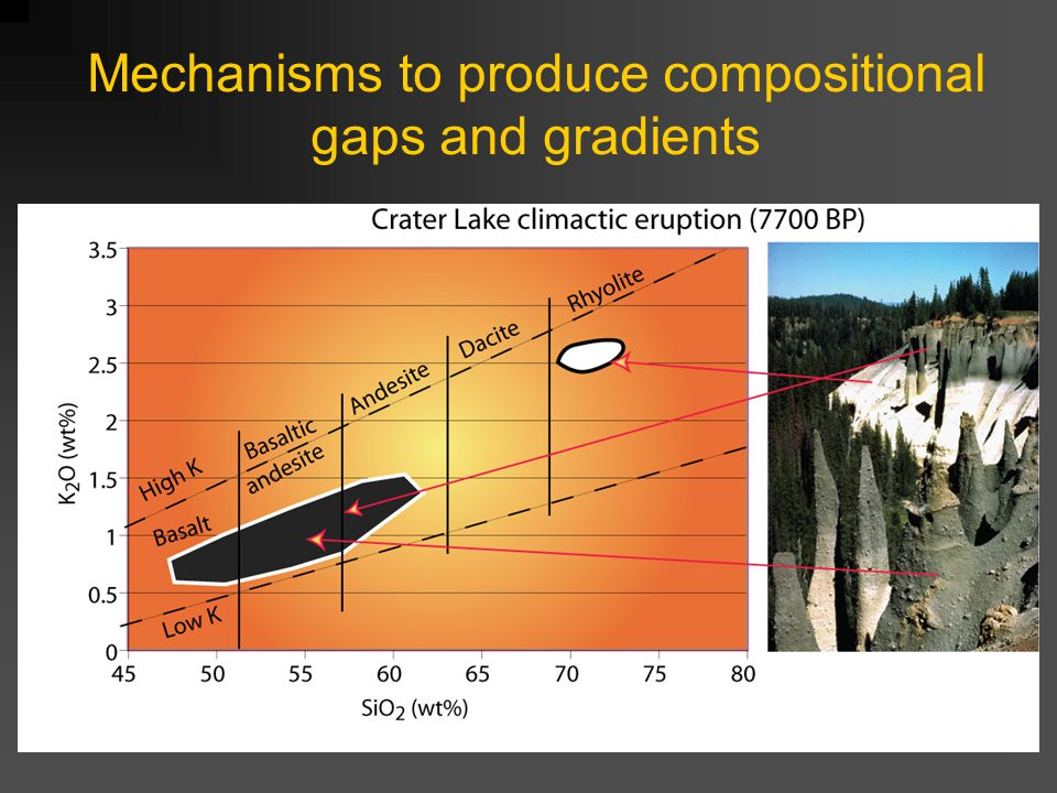 Mechanisms to produce compositional gaps and gradients