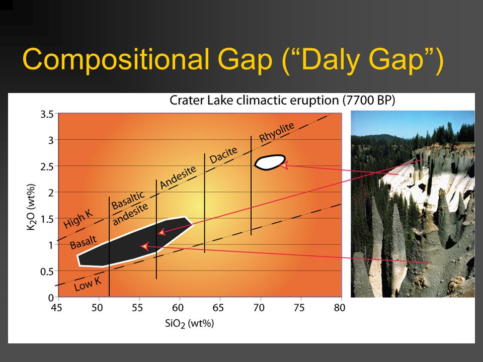 Compositional Gap ( Daly Gap ) Fig. 2 from paper