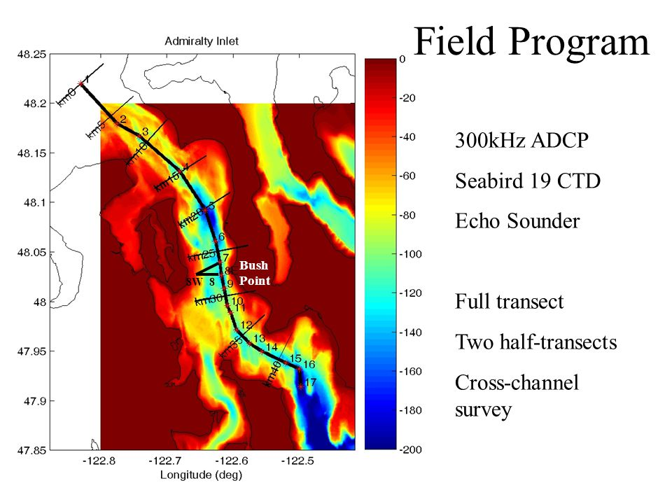 Field Program 8 8W 300kHz ADCP Seabird 19 CTD Echo Sounder Full transect Two half-transects Cross-channel survey Bush Point