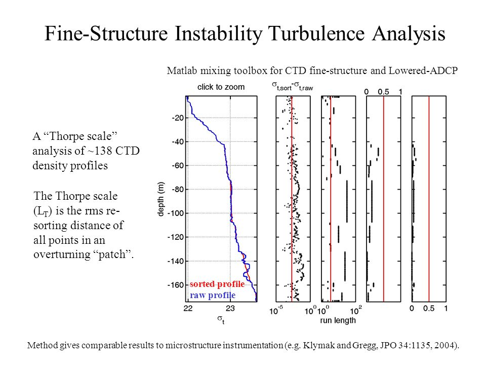 "Fine-Structure Instability Turbulence Analysis A ""Thorpe scale"" analysis of ~138 CTD density profiles The Thorpe scale (L T ) is the rms re- sorting d"