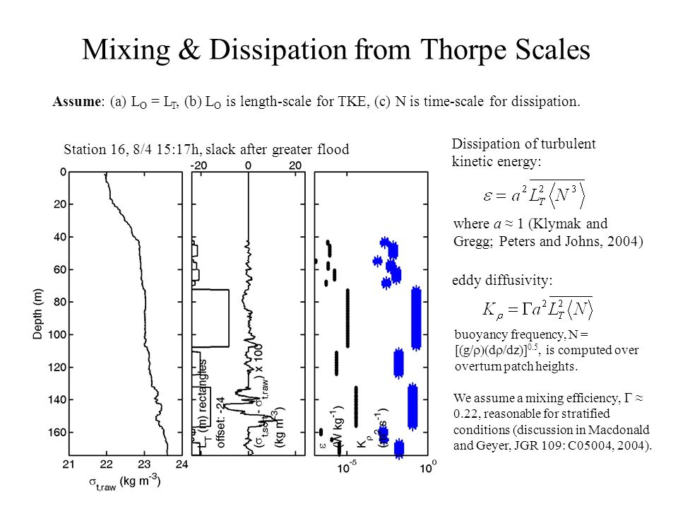 Mixing & Dissipation from Thorpe Scales where a ≈ 1 (Klymak and Gregg; Peters and Johns, 2004) We assume a mixing efficiency,  ≈ 0.22, reasonable for