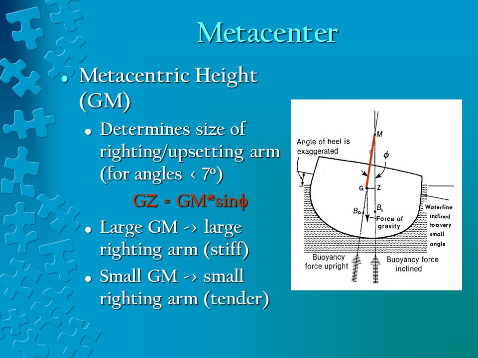 Metacenter Metacentric Height (GM) Metacentric Height (GM) Determines size of righting/upsetting arm (for angles < 7 o ) Determines size of righting/upsetting arm (for angles < 7 o ) GZ = GM*sin  Large GM -> large righting arm (stiff) Large GM -> large righting arm (stiff) Small GM -> small righting arm (tender) Small GM -> small righting arm (tender)