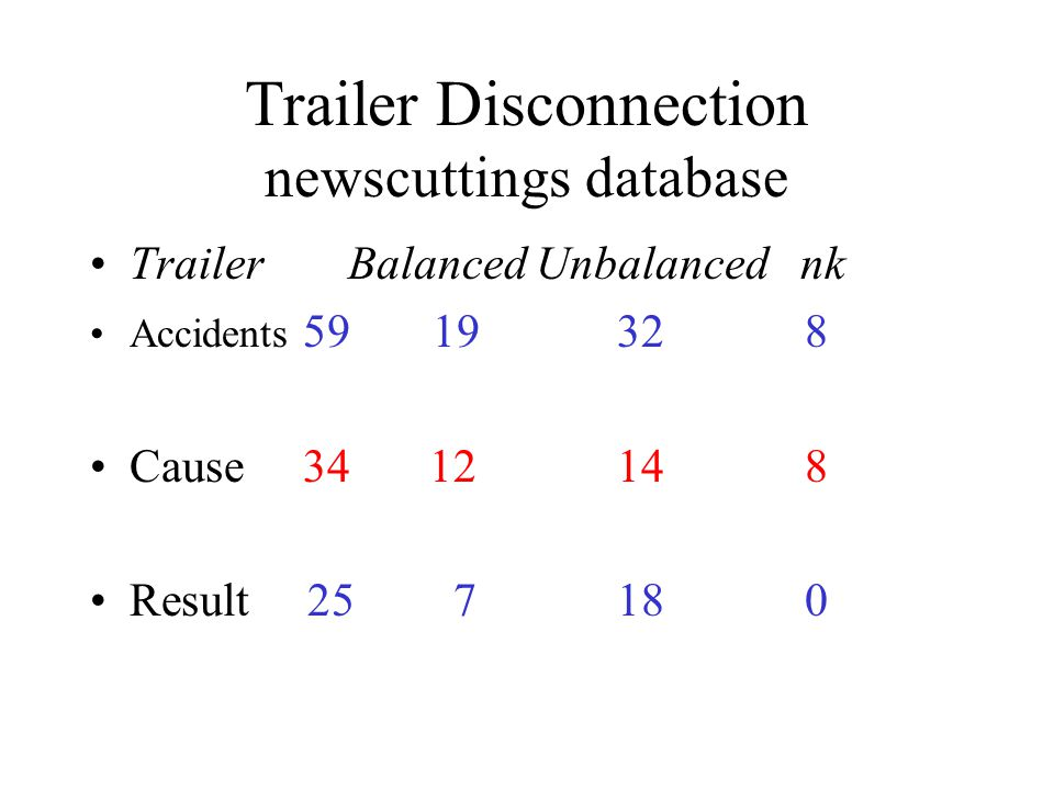 Trailer Disconnection newscuttings database Trailer Balanced Unbalanced nk Accidents 59 19 32 8 Cause 34 1214 8 Result 25 718 0