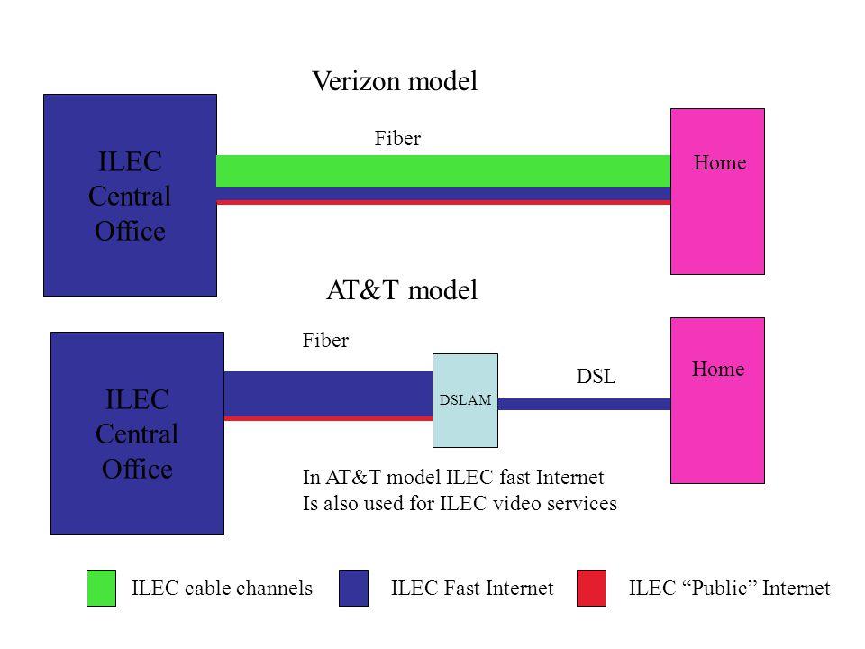 ILEC Central Office Home ILEC Central Office DSLAM Home DSL Fiber ILEC cable channelsILEC Fast InternetILEC Public Internet Verizon model AT&T model In AT&T model ILEC fast Internet Is also used for ILEC video services